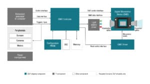 dlp-chipset-diagram
